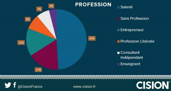 Cision Etude - professions