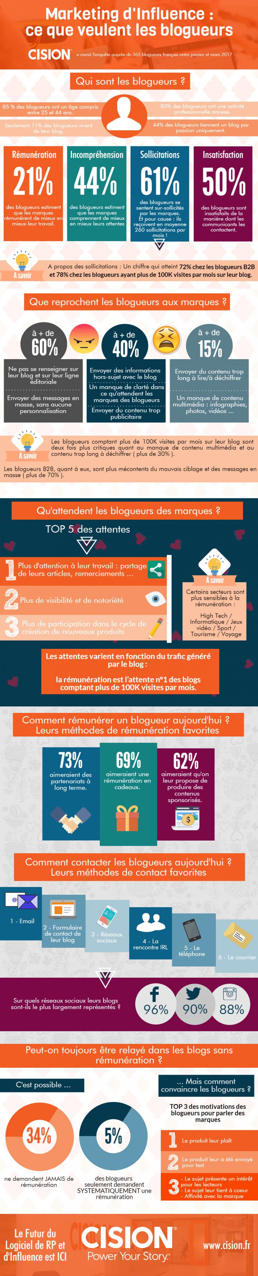 Cision -Infographie-Marketing-dinfluence-ce-que-veulent-les-blogueurs
