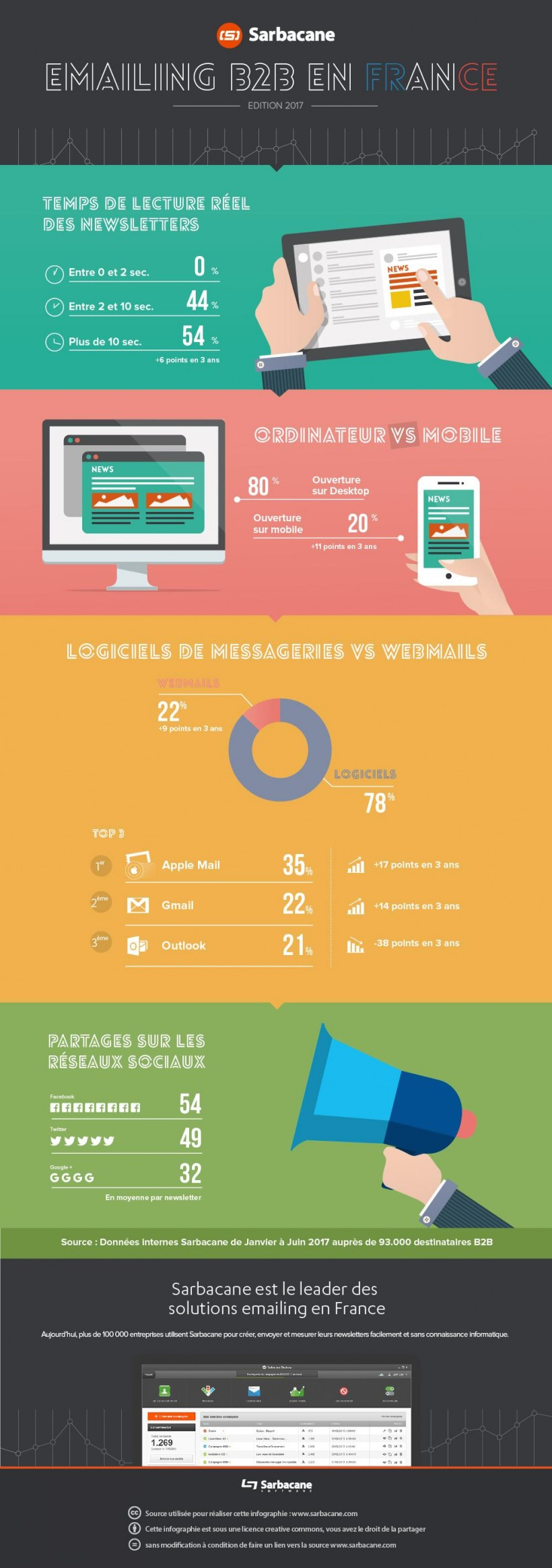 Infographie 338 -email B2B-2017