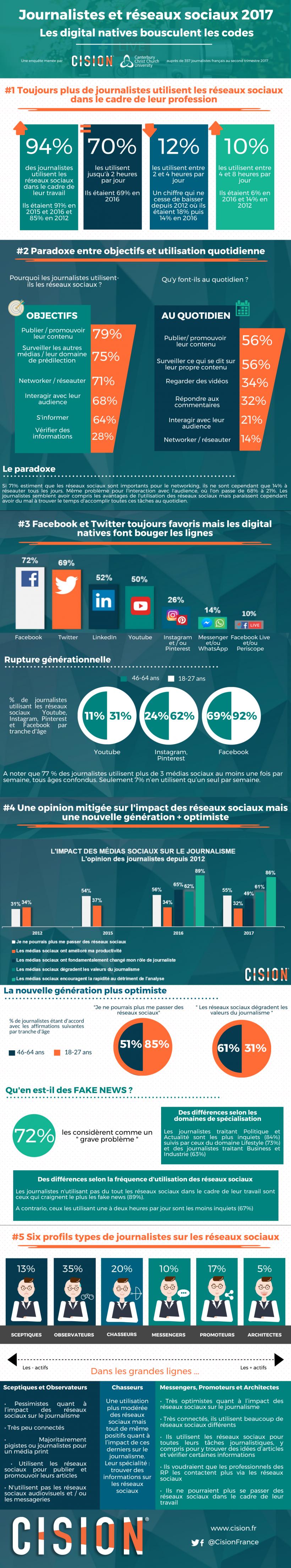 1390x7488-Journalistes-et-Réseaux-Sociaux-2017