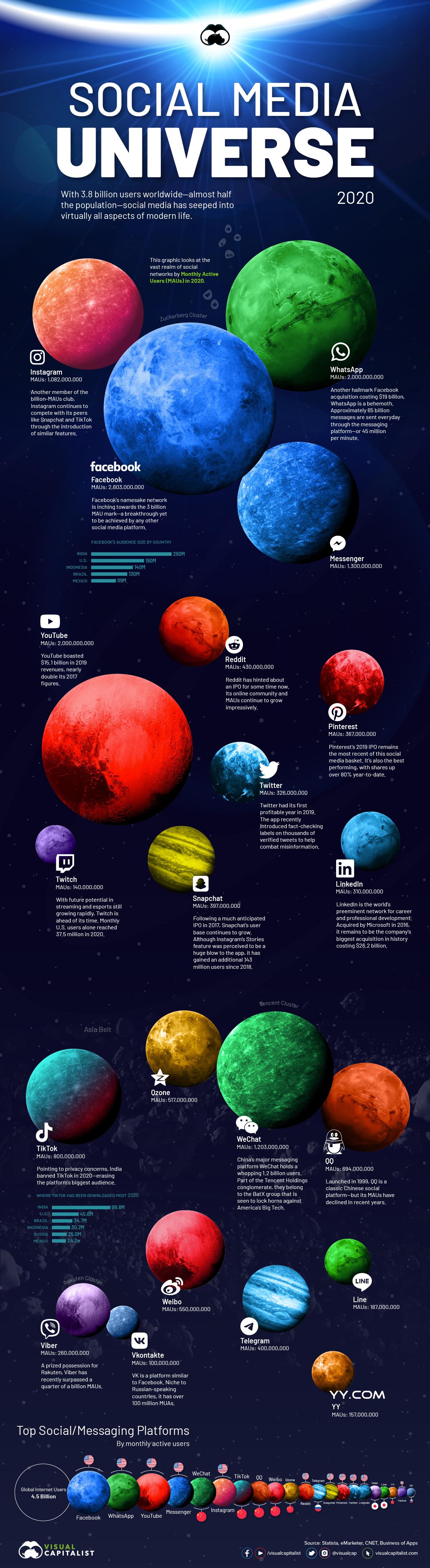 Si les médias sociaux étaient des planètes, quelle serait leur taille ? dans . Informatique et TIC . Social-media-universe-2020-1-1